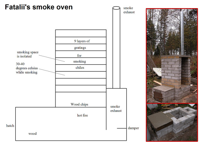 Smoking oven for some serious smoking, click for detailed description